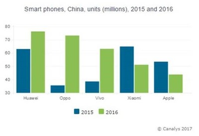 smartphone market china 2015 16