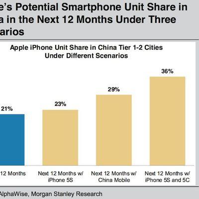 morgan stanley iphone china 2013