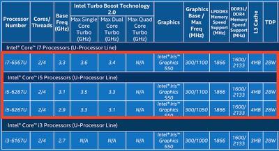 Intel-Skylake-28-Watt-Chips
