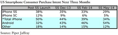 munster-iphone-survey-may-2014