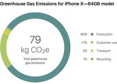 iphone x greenhouse gas