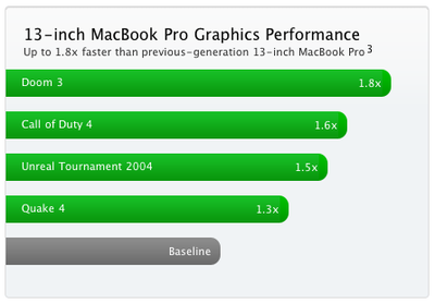 151219 13 inch mbp graphics