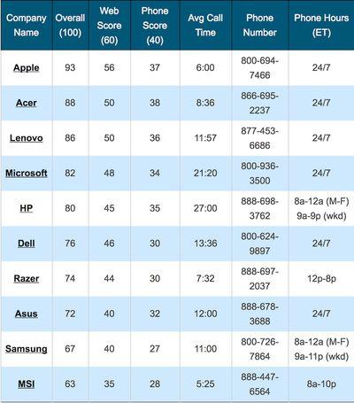 apple tech support list