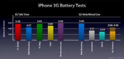 052910 iphone batterygraph short 500