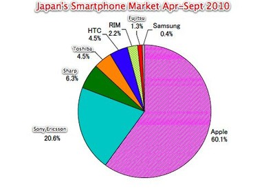 114849 japan smartphones apr sep 2010