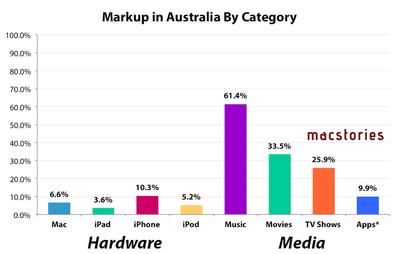 australianmarkup