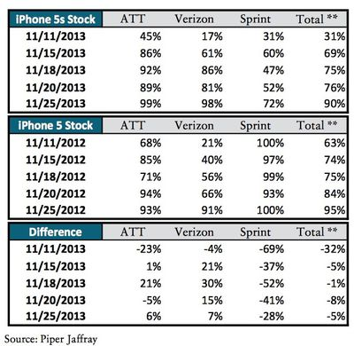 iphone_5s_carriers_nov25