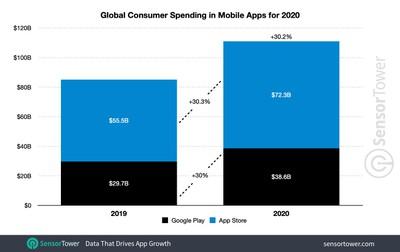 global app spending 2020