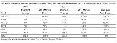 idc-q3-2016-smartphones