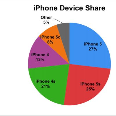 iphone device share localytics