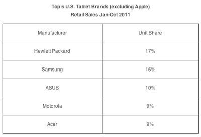 npd oct11 tablet sales