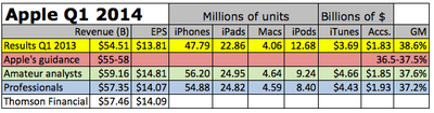 AAPL-earnings-estimates-1q2014