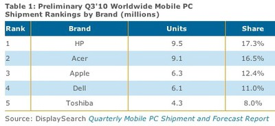 160901 displaysearch 3q10 mobiles