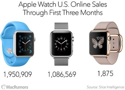 Apple Watch Sales 3 Months Slice