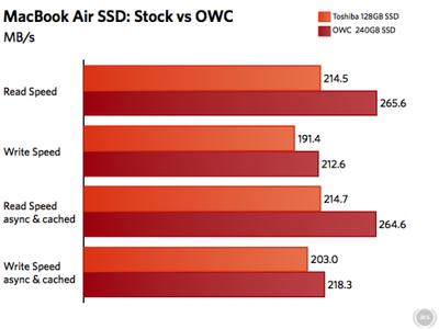 135753 owc ssd benchmarks
