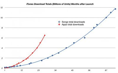103327 songs app store growth