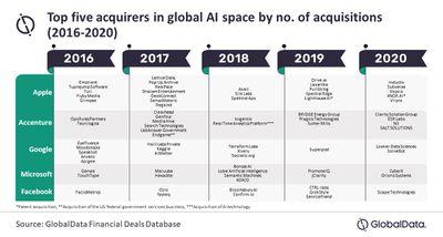 ai company acquisitions