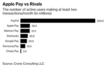 apple pay vs rivals bloomberg