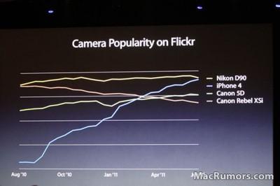 camerapopularityflickr