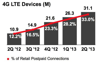 verizon_lte_devices_2q13