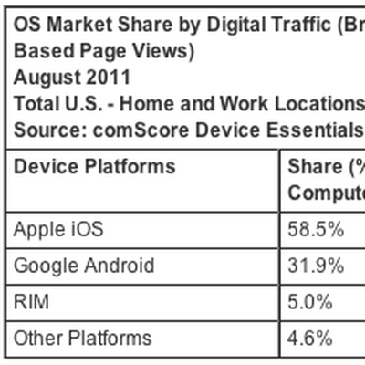comscore connected device traffic aug11