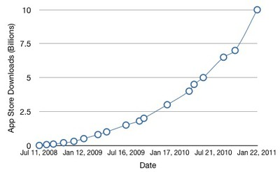 113936 app store 10 billion graph