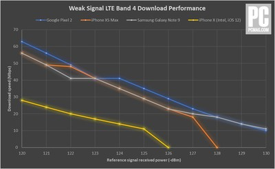 lteperformanceweaksignal