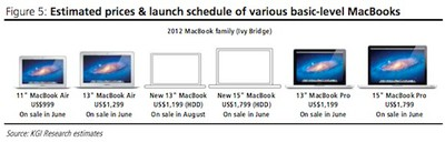 kuo retina macbook launch windows