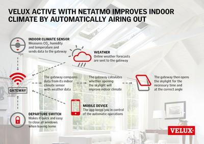 veluxe active with netatmo