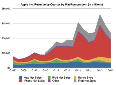Apple Earnings Over Time