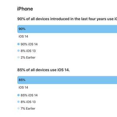 All iPhones on iOS 14 6
