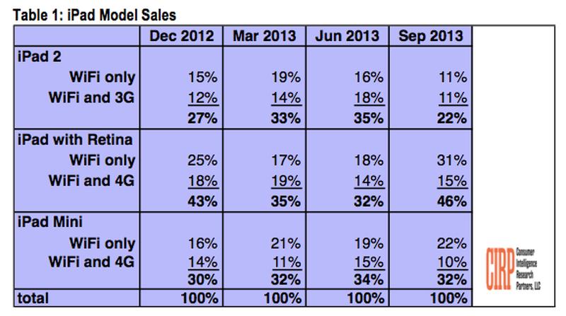 CIRP iPad Sales