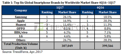 TrendForce Q1 2017 smartphones