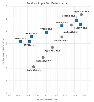 perf trajectory intel apple axx anandtech