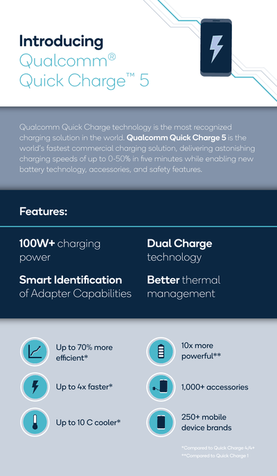 qc quickcharge5 infographic final v2