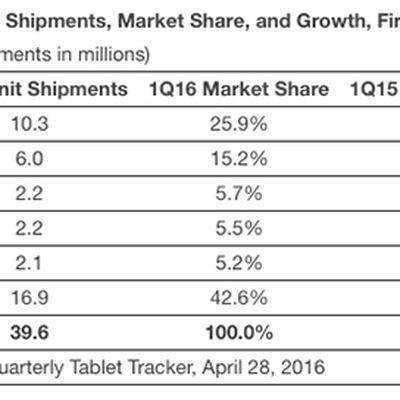 iPad shipments IDC Q1 2016
