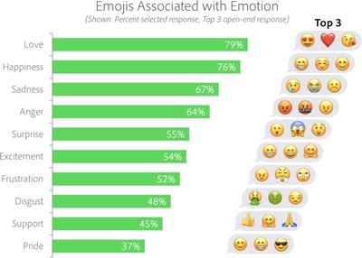 adobeemojismostpopularemotions