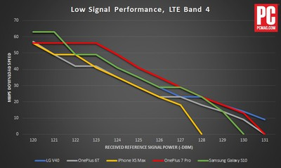 lteperformancepoorsignal