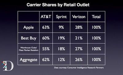 cirp 2012 carrier retail share