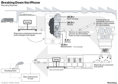 iPhone recycling process