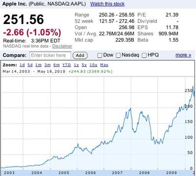 153808 aapl growth since 2003