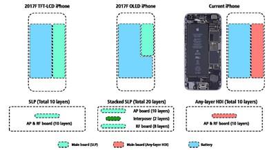kgi iphone stacked logic board