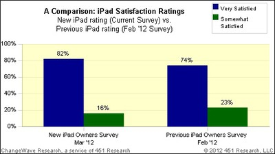 ipad 3 ipad 2 satisfaction