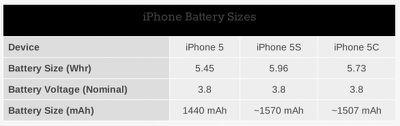 iphone_5_5s_5c_batteries