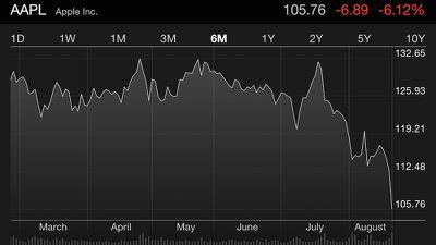 AAPL Dow Jones Downturn
