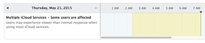 iCloud System Status May