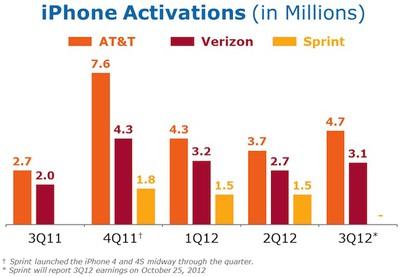 att iphone sales 3q12