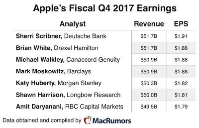 aapl 4q17 earnings preview