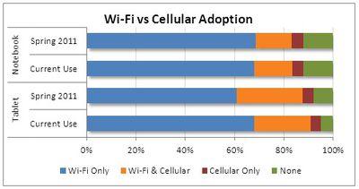 npd cellular adoption