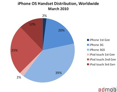 121117 iphone os distribution